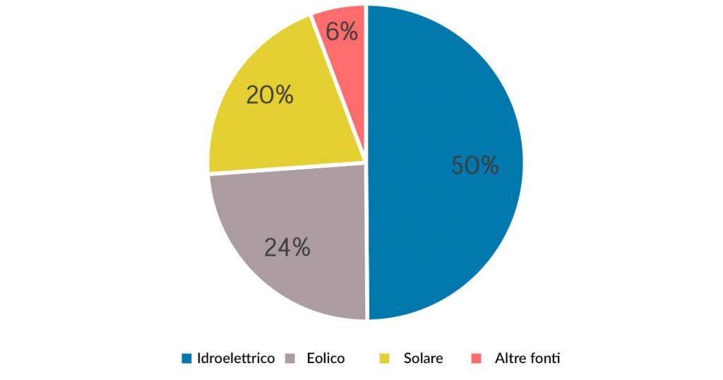 Percentuali di produzione di energia da fonti rinnovabili nel 2018